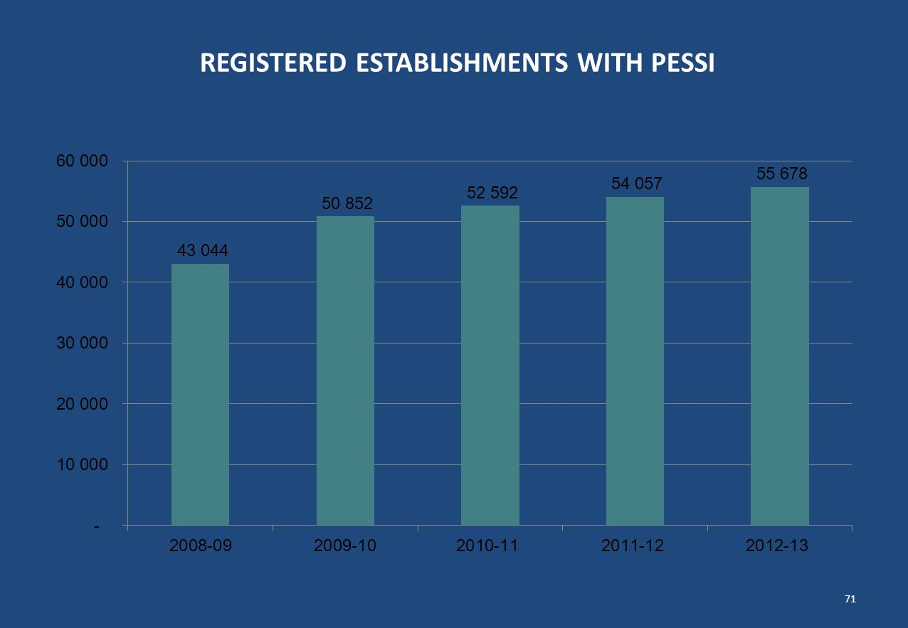 REGISTERED ESTABLISHMENTS WITH PESSI