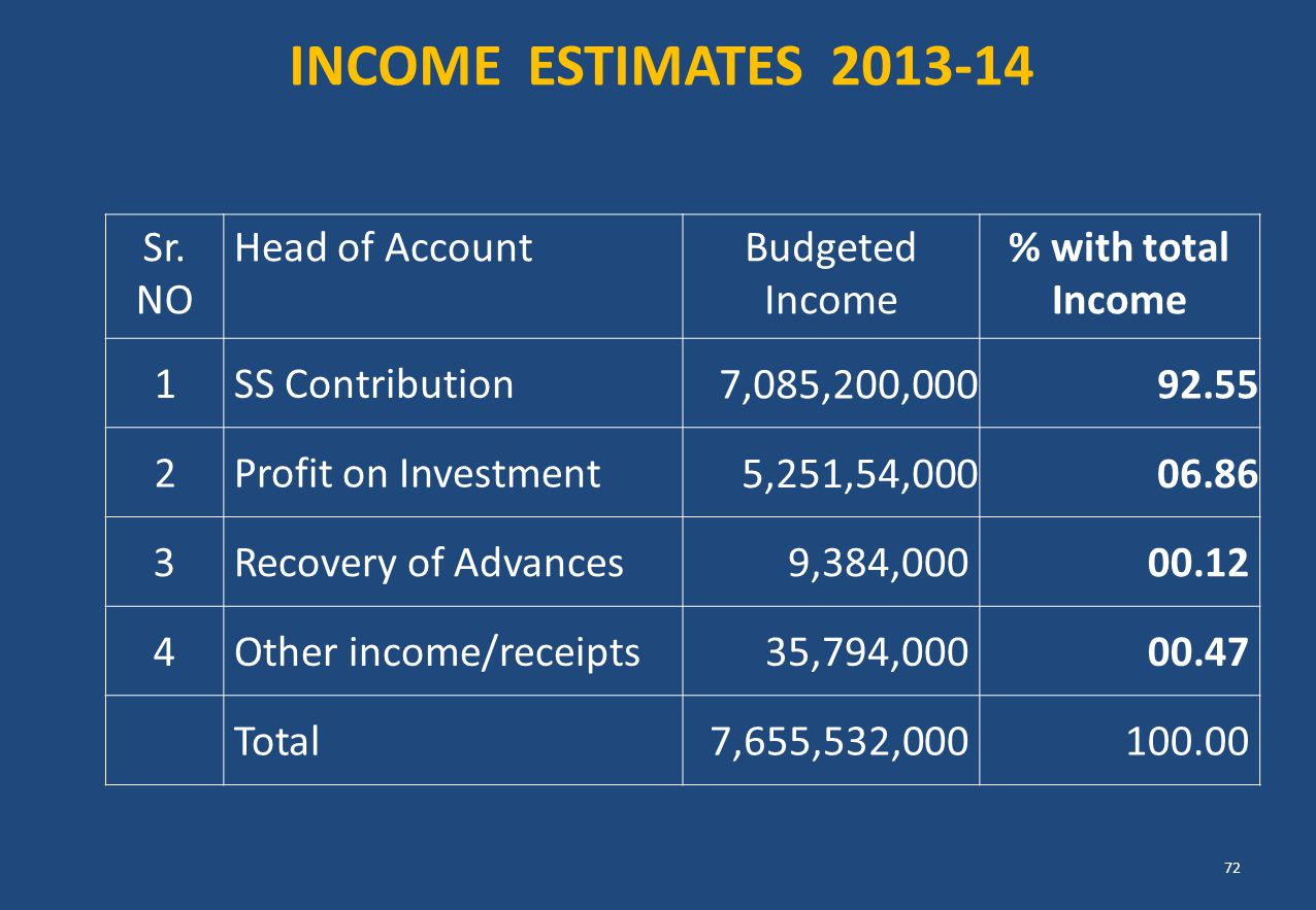 INCOME ESTIMATES 2013-14 Sr. NO Head of Account Budgeted Income