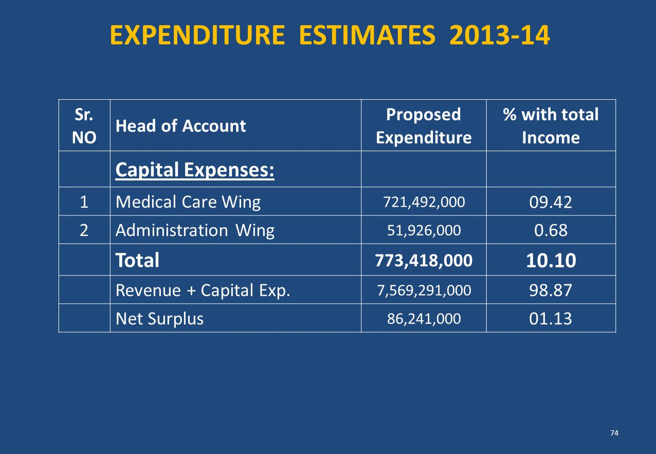 EXPENDITURE ESTIMATES 2013-14