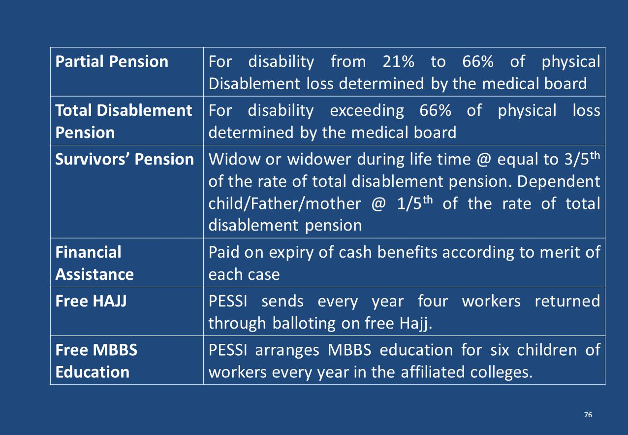 Partial Pension For disability from 21% to 66% of physical Disablement loss determined by the medical board.