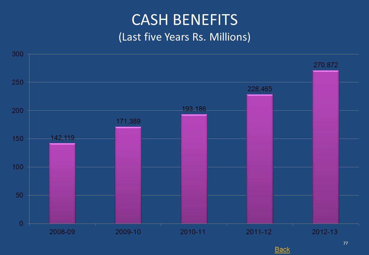 CASH BENEFITS (Last five Years Rs. Millions)