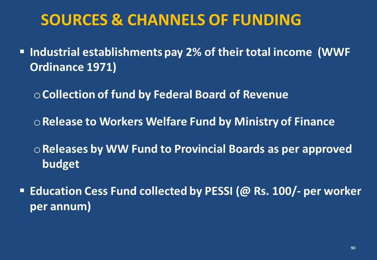 SOURCES & CHANNELS OF FUNDING