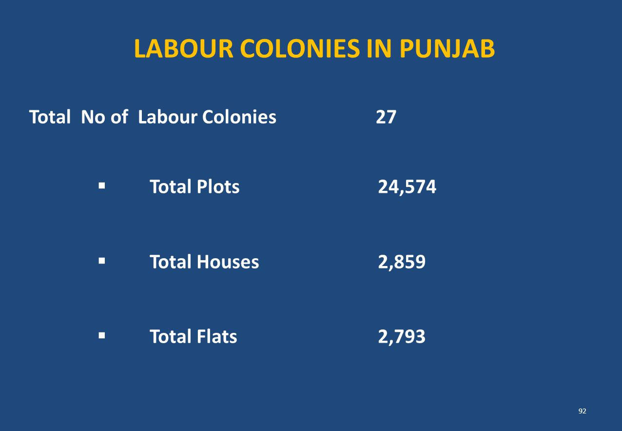 Total No of Labour Colonies 27