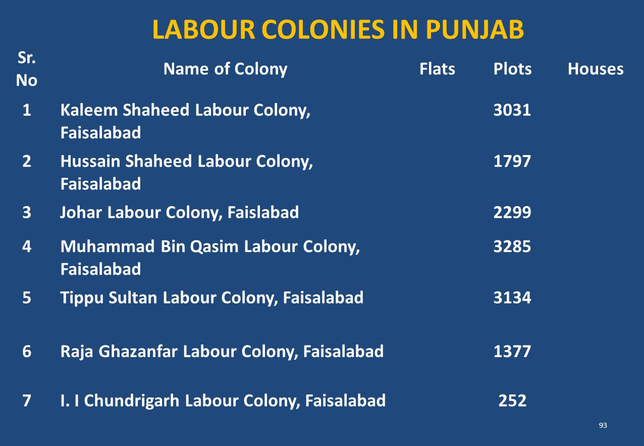LABOUR COLONIES IN PUNJAB