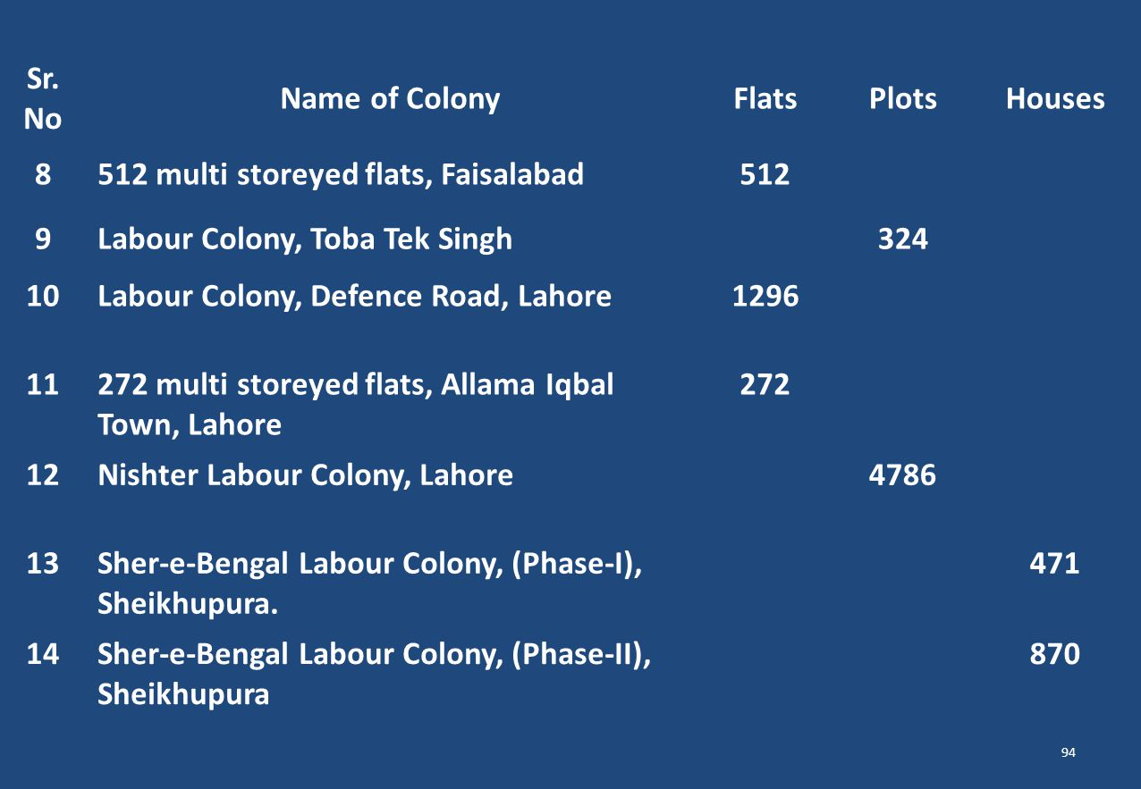 512 multi storeyed flats, Faisalabad 512 9