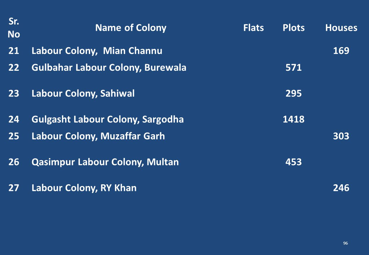 Labour Colony, Mian Channu 169 22 Gulbahar Labour Colony, Burewala 571