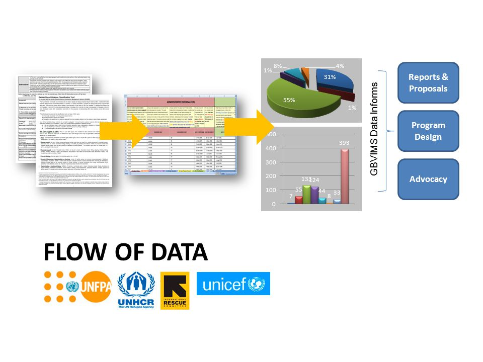 Flow of Data Reports & Proposals GBVIMS Data Informs Program Design