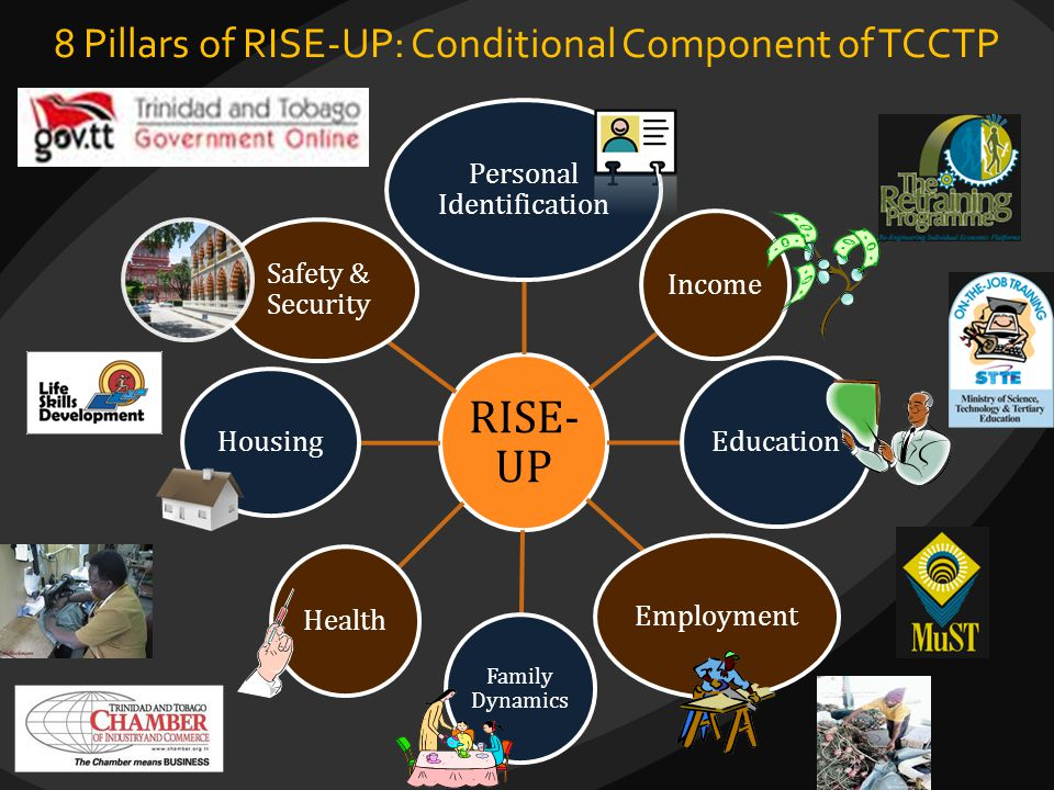 8 Pillars of RISE-UP: Conditional Component of TCCTP