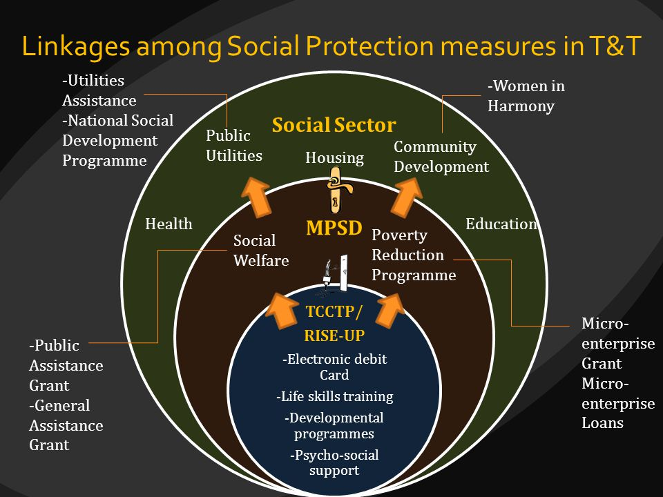 Linkages among Social Protection measures in T&T