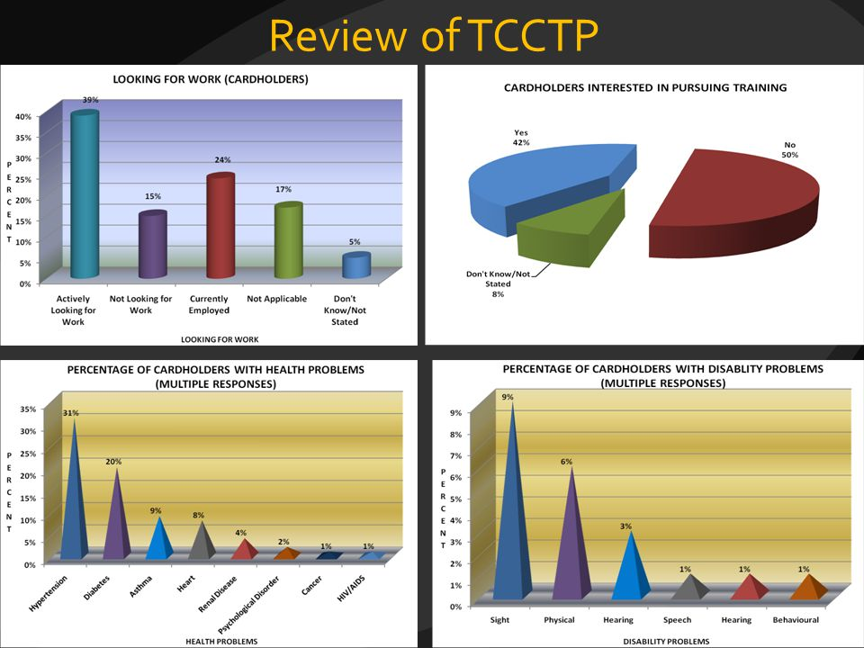 Review of TCCTP