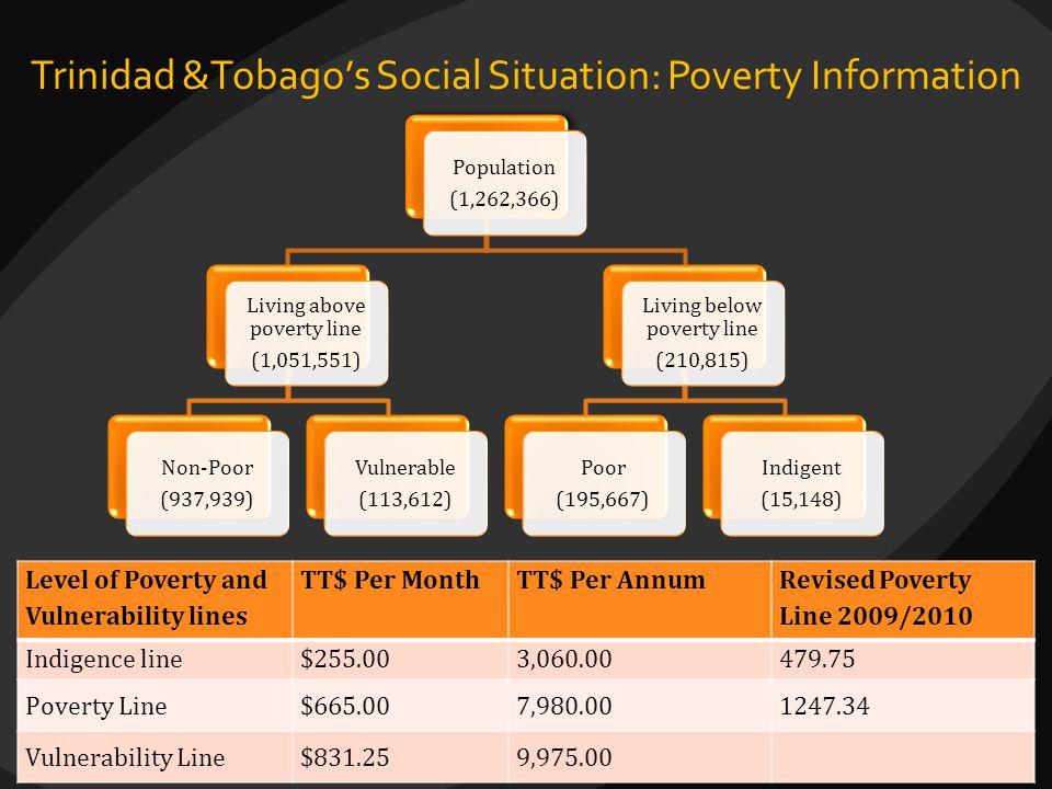 Trinidad &Tobago's Social Situation: Poverty Information