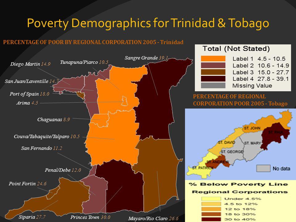 Poverty Demographics for Trinidad & Tobago