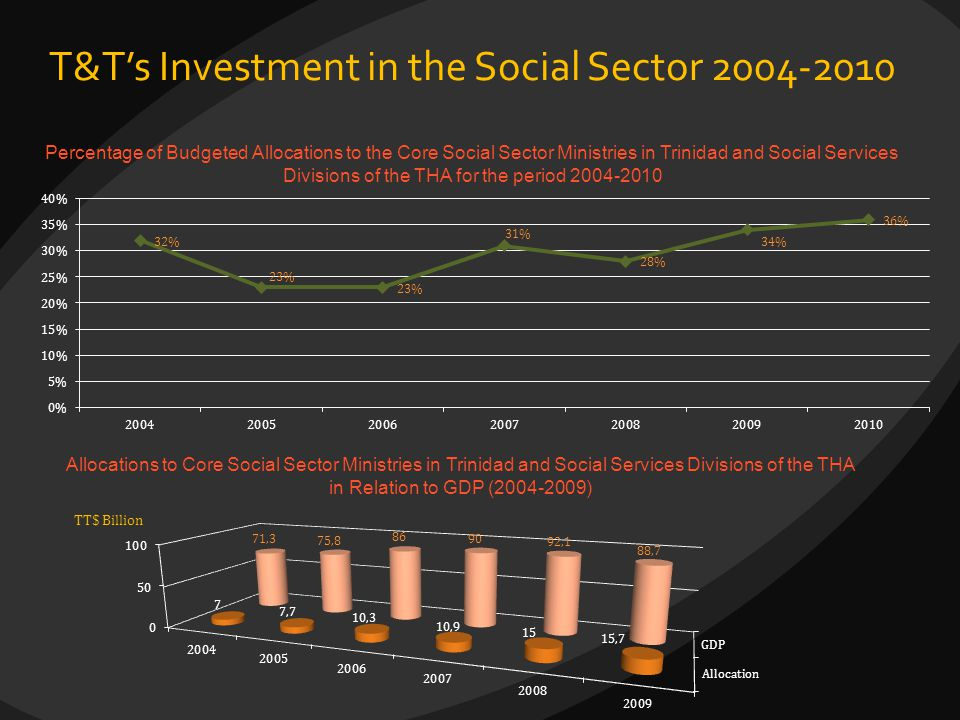 T&T's Investment in the Social Sector 2004-2010