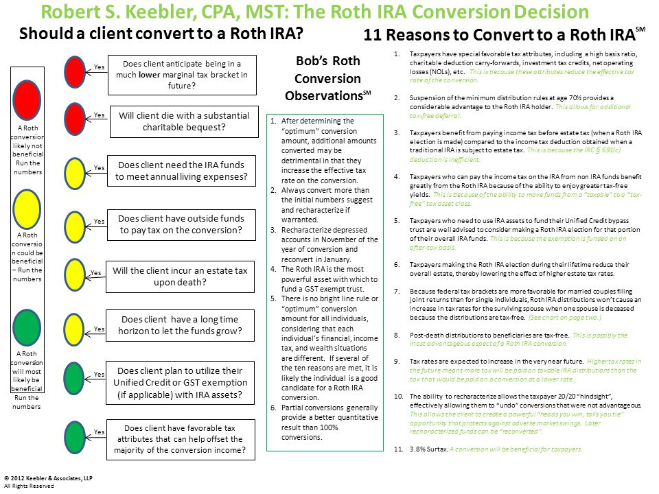 Robert S. Keebler, CPA, MST: The Roth IRA Conversion Decision