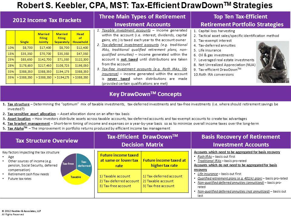 Robert S. Keebler, CPA, MST: Tax-Efficient DrawDownTM Strategies