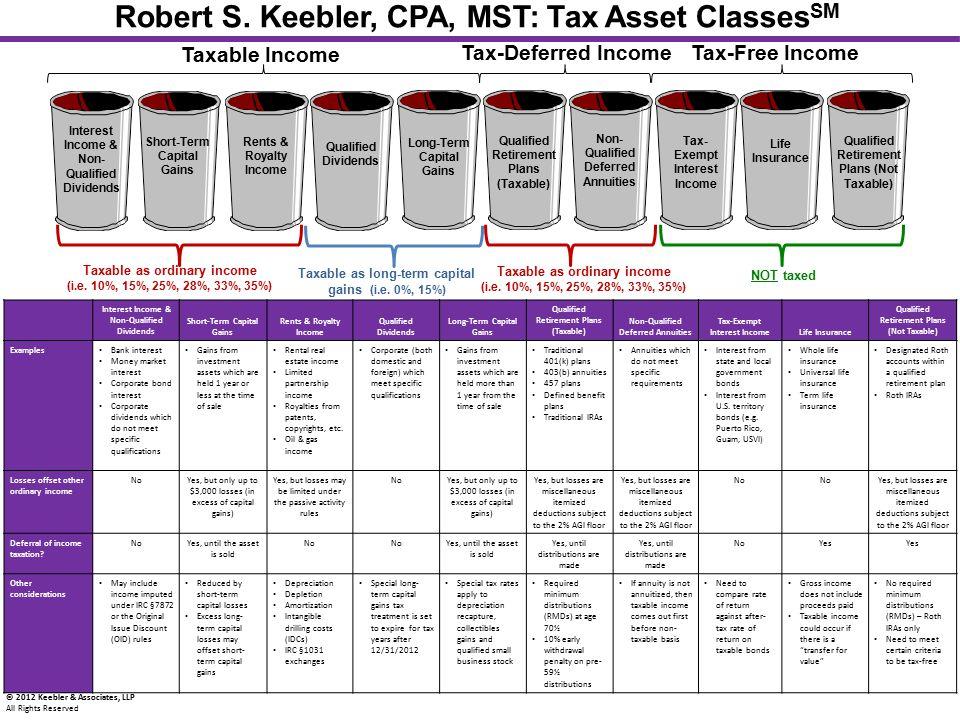 Robert S. Keebler, CPA, MST: Tax Asset ClassesSM