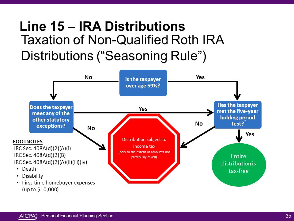 Line 15 – IRA Distributions