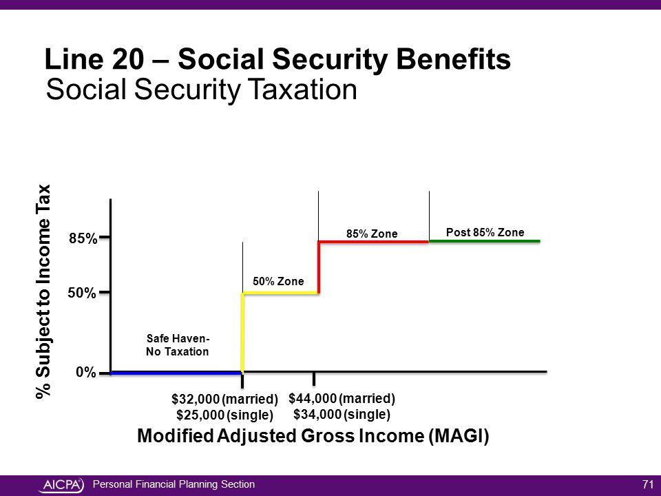Modified Adjusted Gross Income (MAGI)
