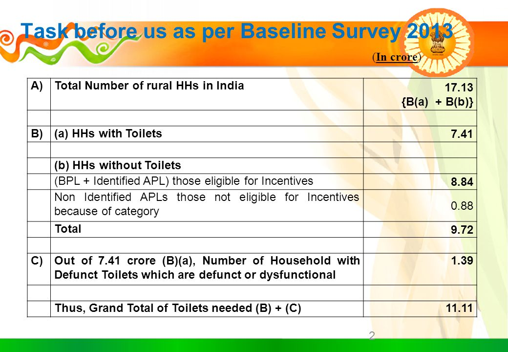 Task before us as per Baseline Survey 2013