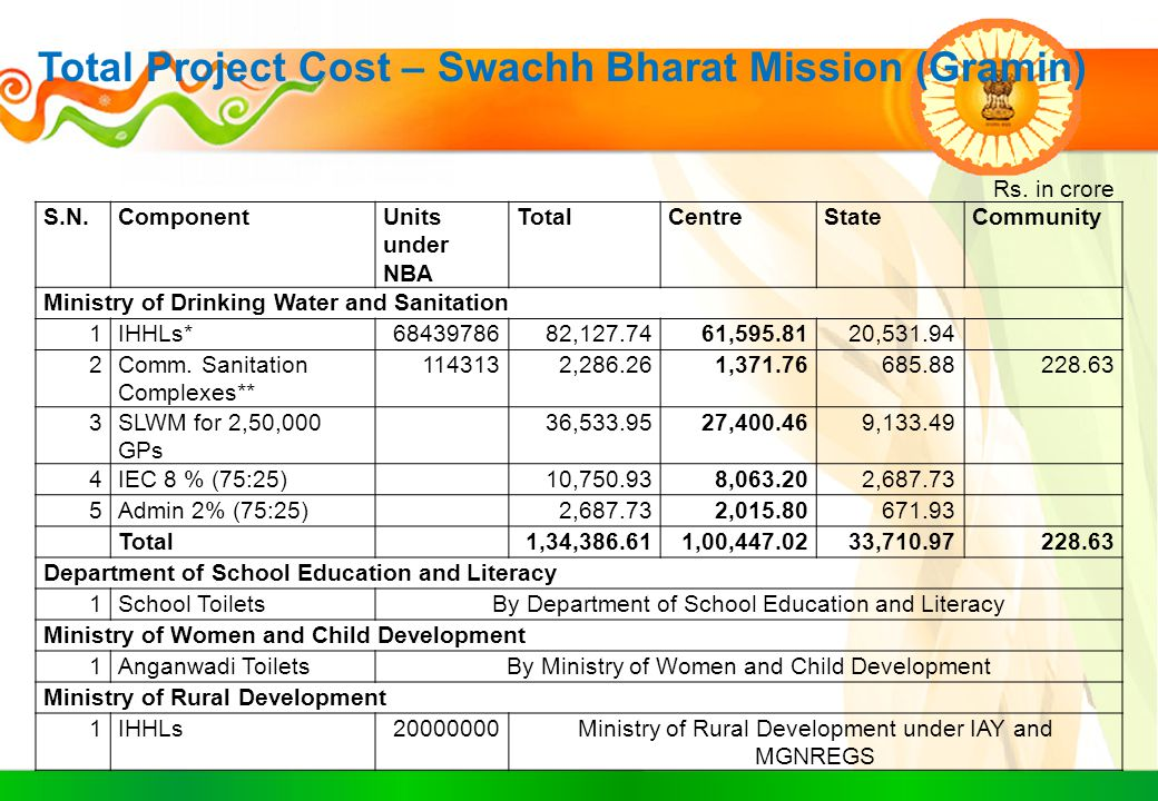 Total Project Cost – Swachh Bharat Mission (Gramin)