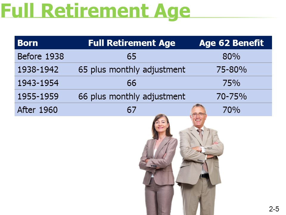 Full Retirement Age Born Full Retirement Age Age 62 Benefit