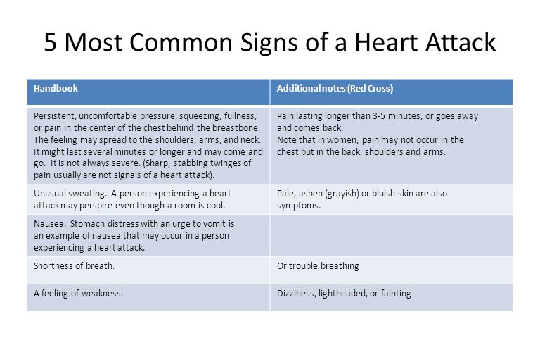 5 Most Common Signs of a Heart Attack