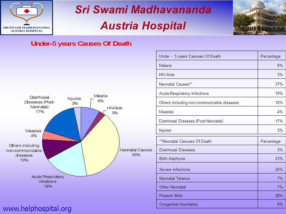 www.helphospital.org Under - 5 years Casuses Of Death Percentage