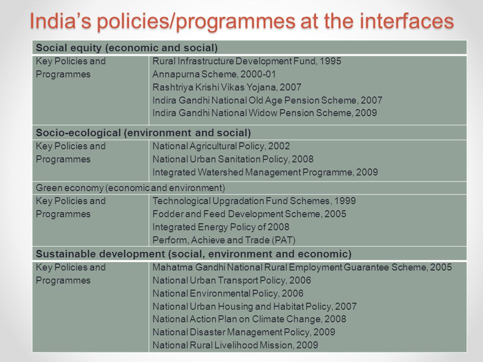India's policies/programmes at the interfaces