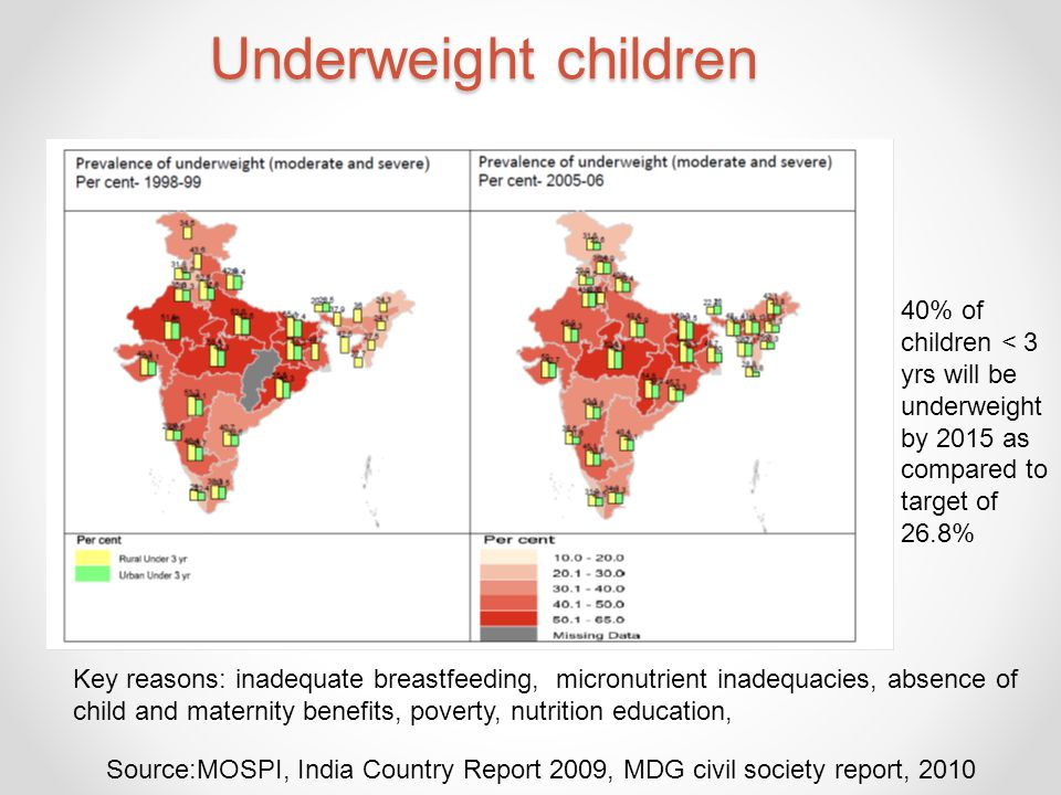 Underweight children 40% of children < 3 yrs will be underweight by 2015 as compared to target of 26.8%