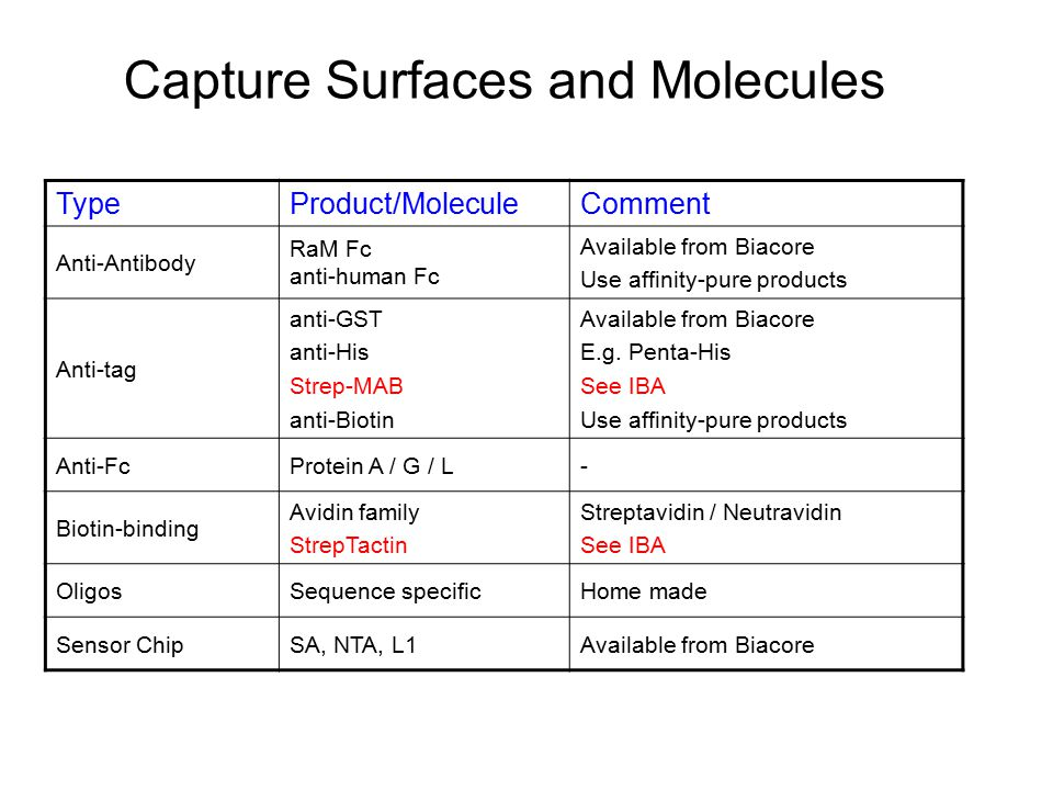 Capture Surfaces and Molecules