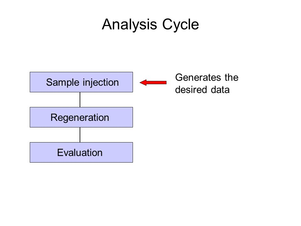 Analysis Cycle Generates the desired data Sample injection
