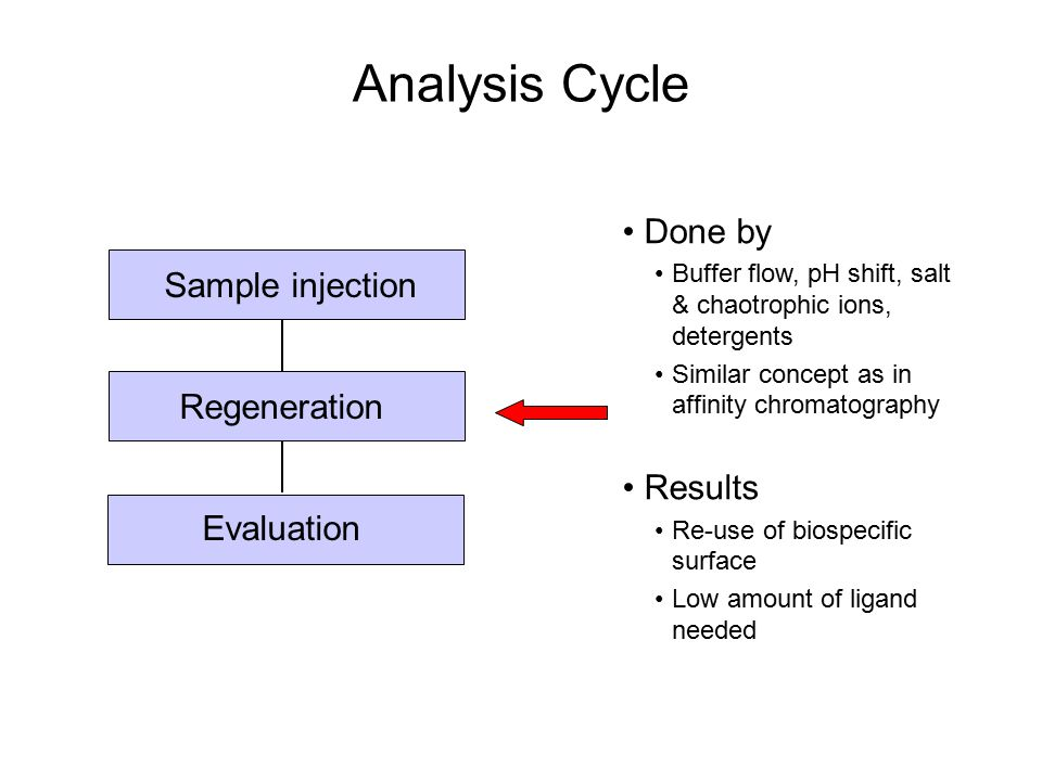 Analysis Cycle Done by Sample injection Results Regeneration