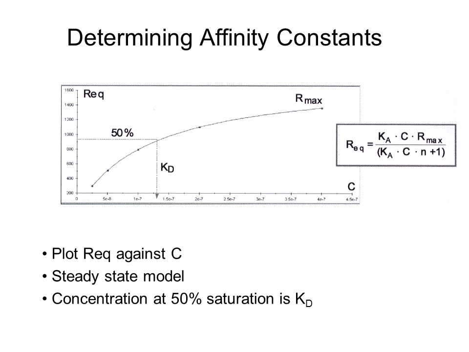 Determining Affinity Constants