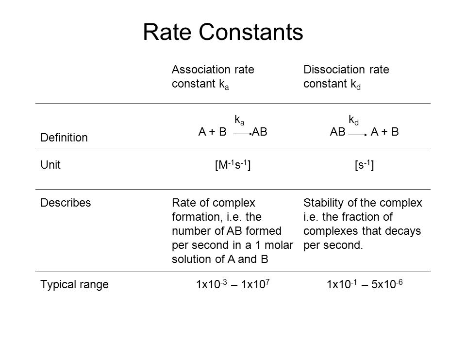 Rate Constants Association rate constant ka