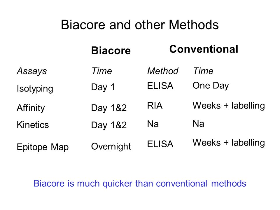 Biacore and other Methods
