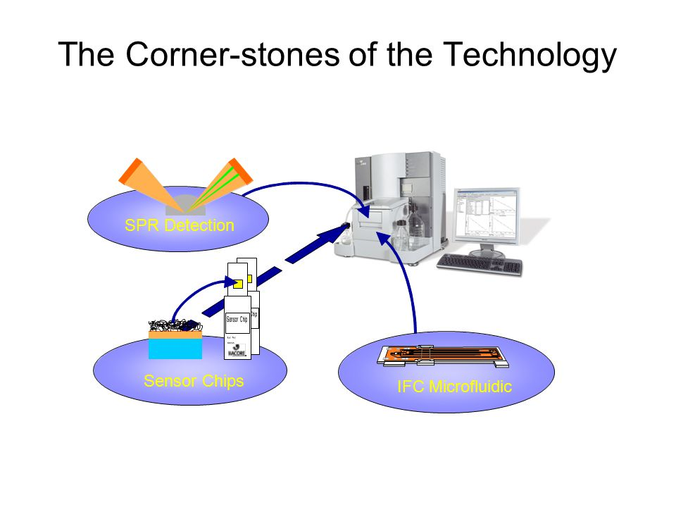 The Corner-stones of the Technology
