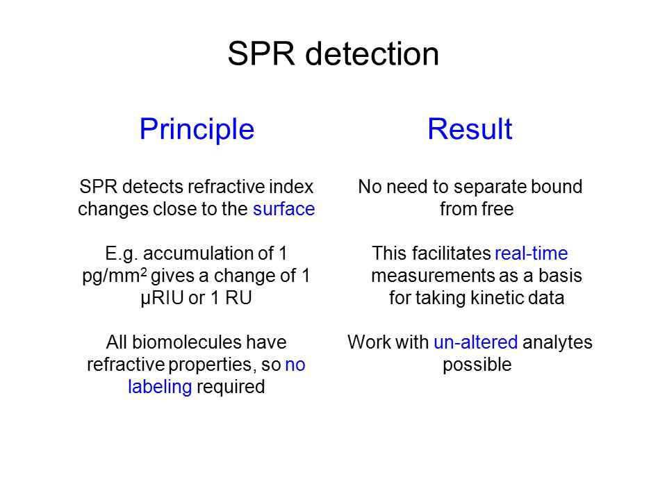 SPR detection Principle Result
