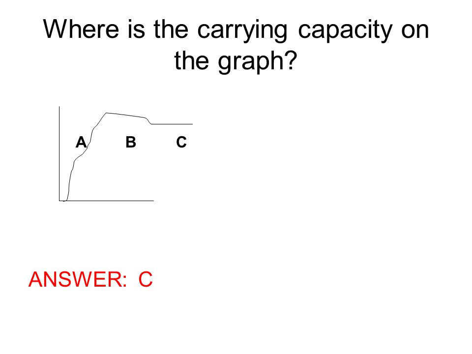 Where is the carrying capacity on the graph