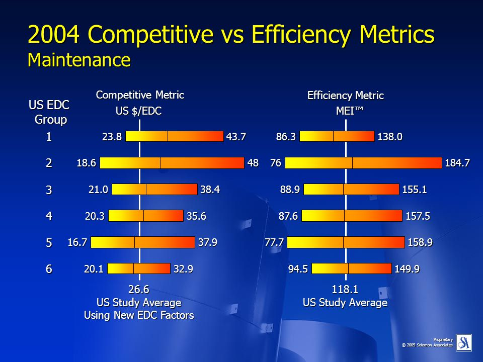 2004 Competitive vs Efficiency Metrics Maintenance