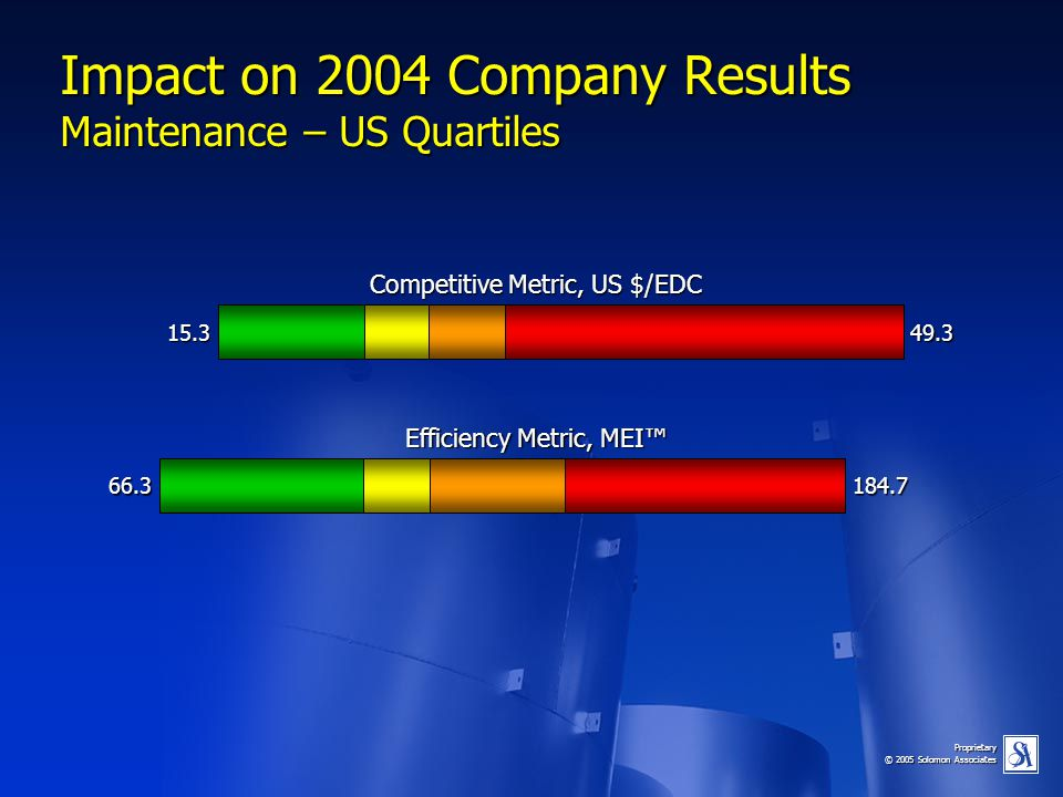 Impact on 2004 Company Results Maintenance – US Quartiles