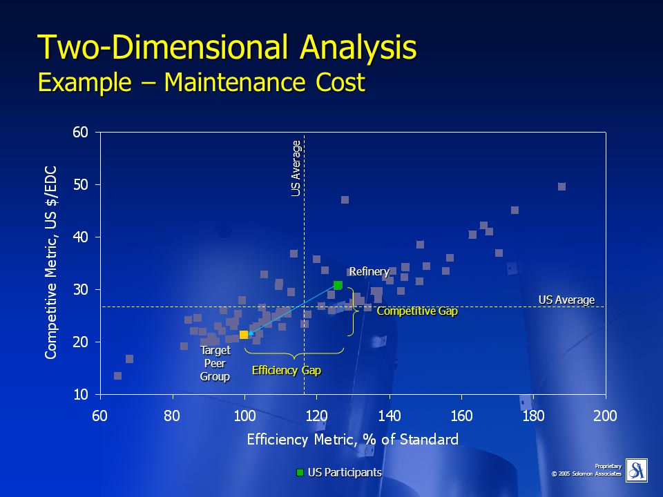 Two-Dimensional Analysis Example – Maintenance Cost
