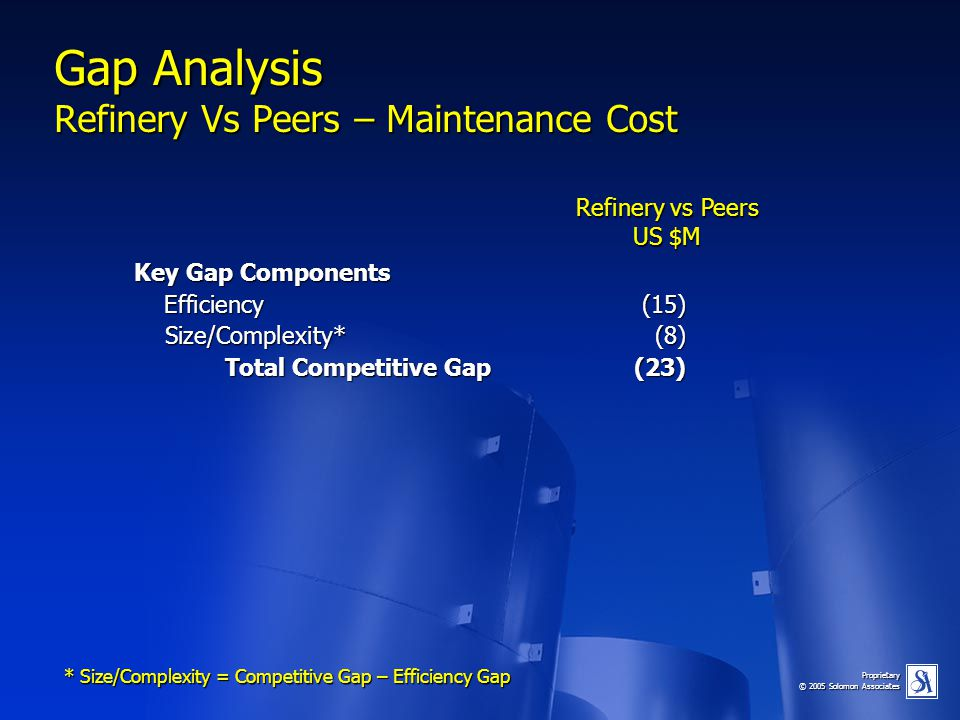 Gap Analysis Refinery Vs Peers – Maintenance Cost