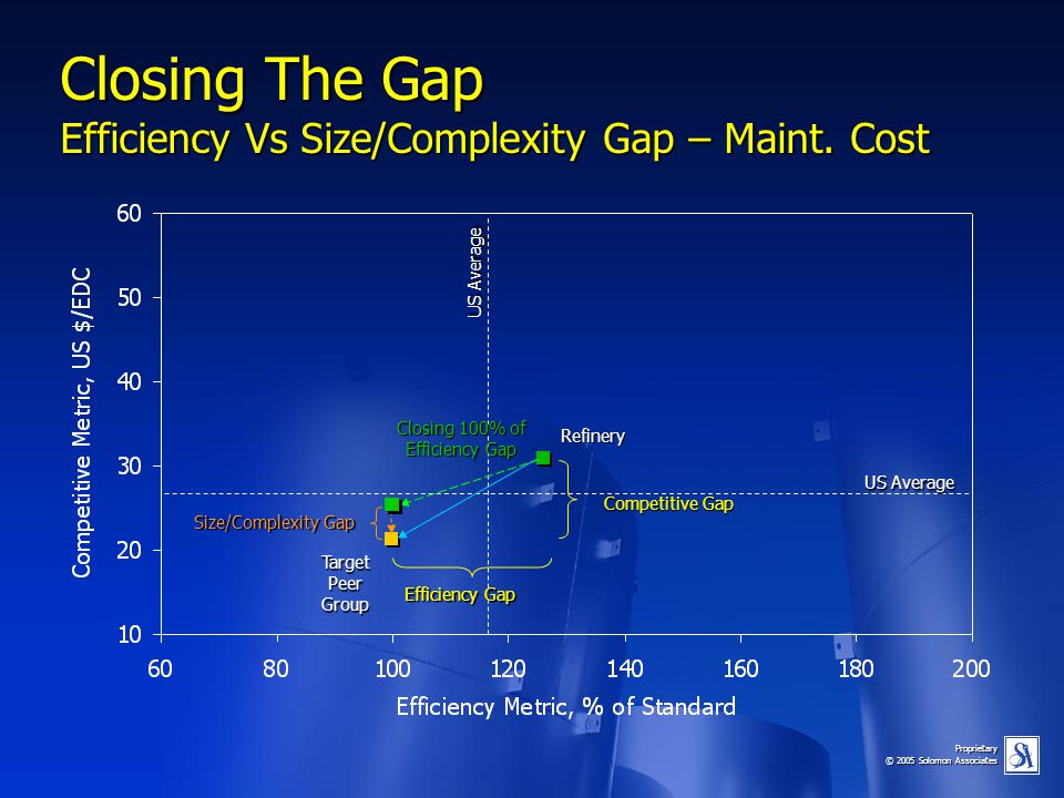 Closing The Gap Efficiency Vs Size/Complexity Gap – Maint. Cost