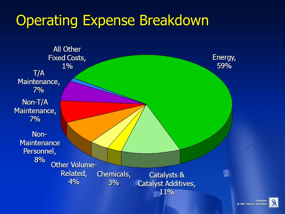 Operating Expense Breakdown