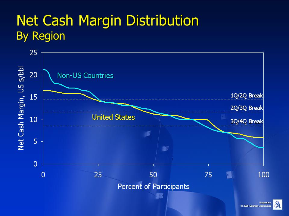 Net Cash Margin Distribution By Region