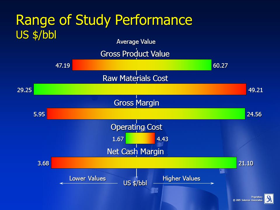 Range of Study Performance US $/bbl