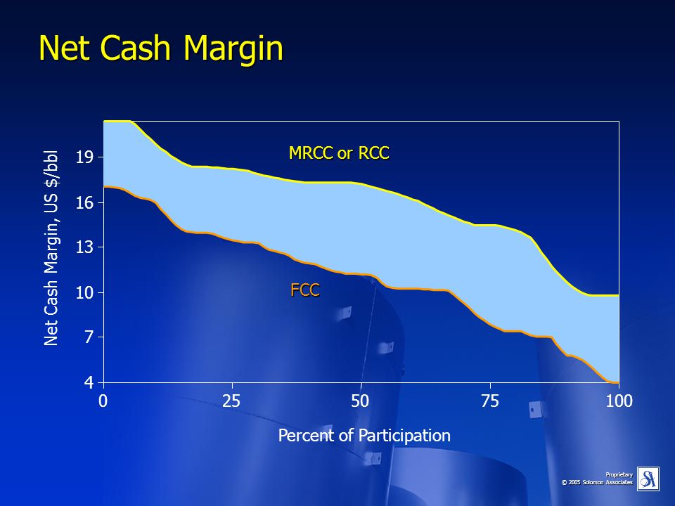 Net Cash Margin 19 MRCC or RCC 16 Net Cash Margin, US $/bbl 13 10 FCC