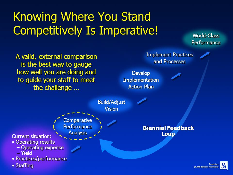 Knowing Where You Stand Competitively Is Imperative!