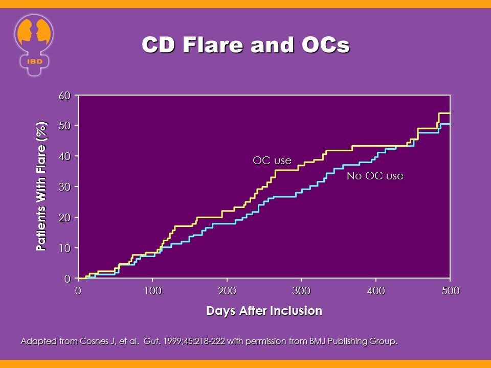 CD Flare and OCs Patients With Flare (%) Days After Inclusion 60 50 40