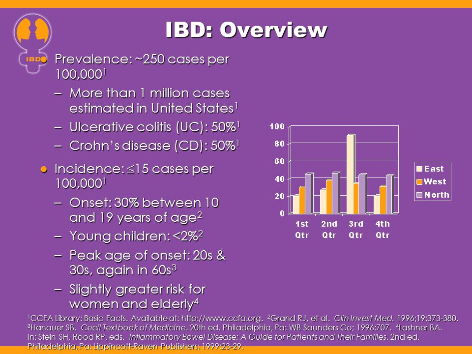 IBD: Overview Prevalence: ~250 cases per 100,0001